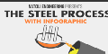 Steel Quality Can Affect Tool Performance