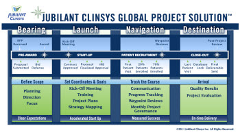 Global Project Solution® (GPS)